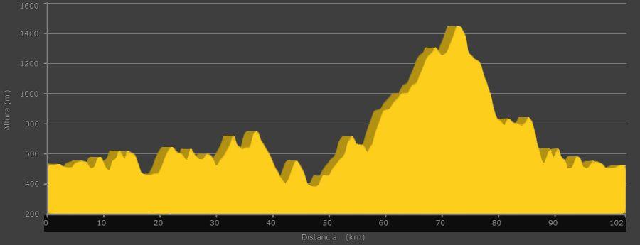 101 KM PEREGRINOS, modalidad Marcha y MTB 101 Km: Perfil de la prueba