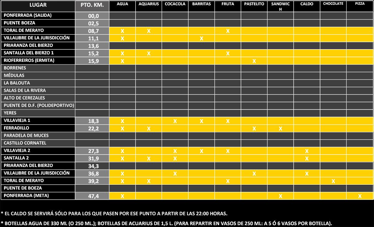 101 KM PEREGRINOS, modalidad Maratón 48 Km: Avituallamientos